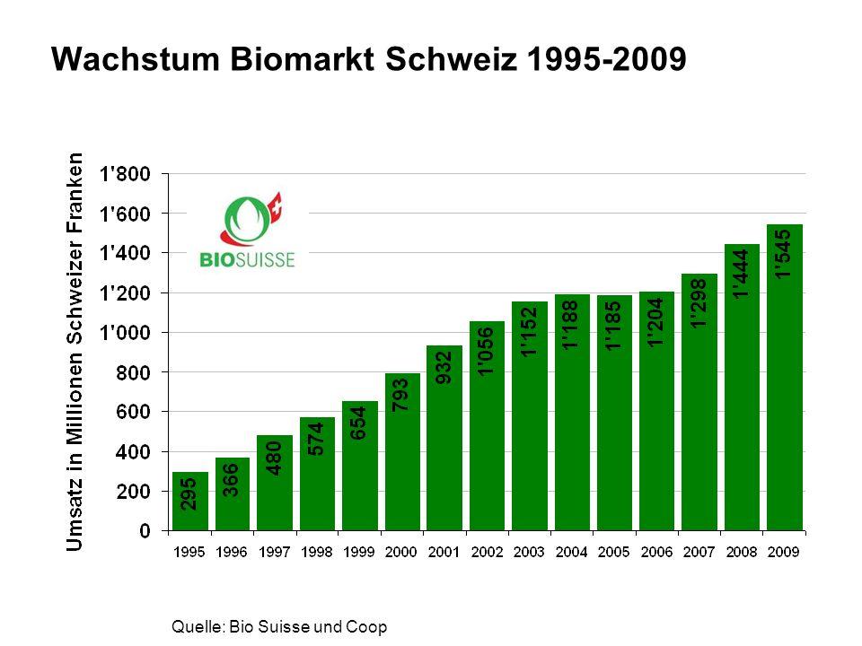 Wachstum Biomarkt Schweiz 1995-2009