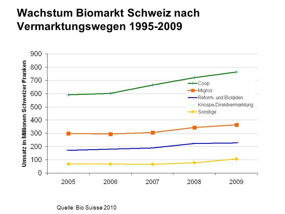 Wachstum Biomarkt Schweiz nach Vermarktungswegen 1995-2009