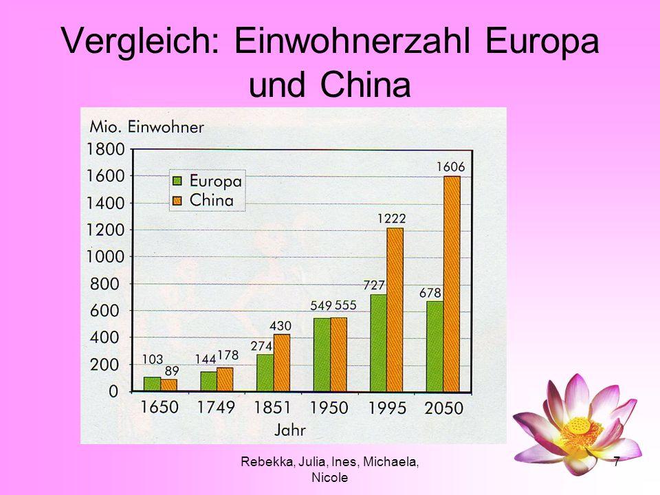 Vergleich: Einwohnerzahl Europa und China