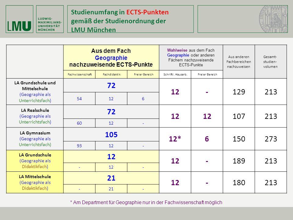 nachzuweisende ECTS-Punkte LA Grundschule und Mittelschule