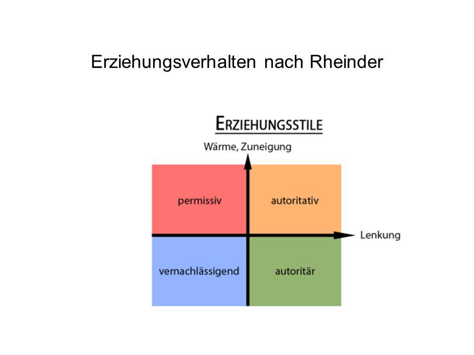 Erziehungsverhalten nach Rheinder