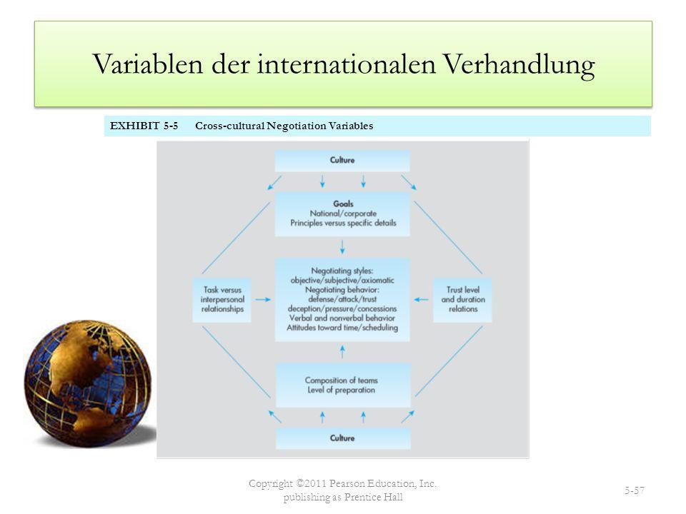 Variablen der internationalen Verhandlung