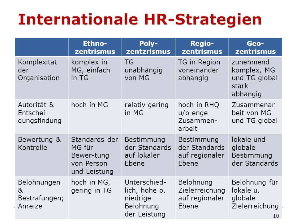 Internationale HR-Strategien