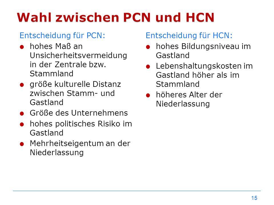 Wahl zwischen PCN und HCN