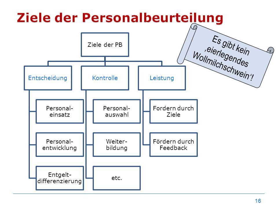 Ziele der Personalbeurteilung