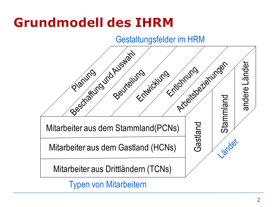 Grundmodell des IHRM Gestaltungsfelder im HRM Beschaffung und Auswahl