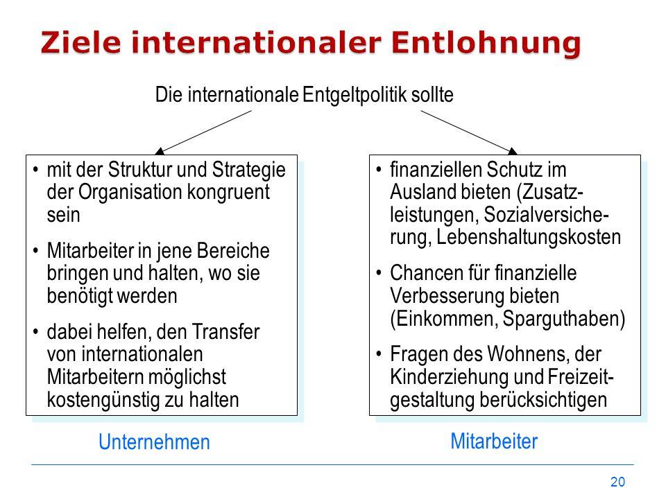Ziele internationaler Entlohnung