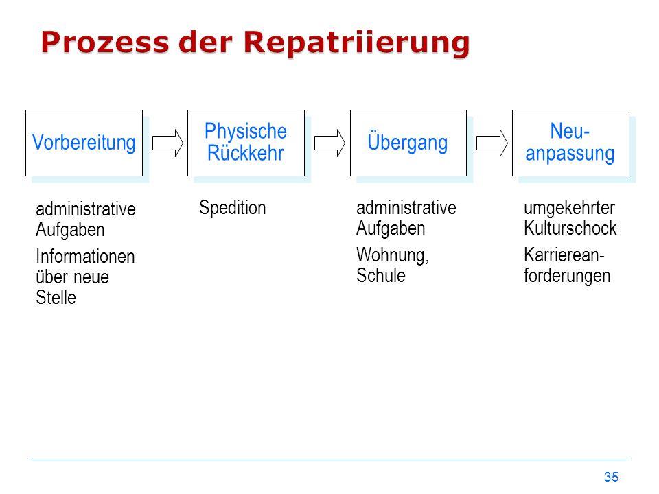 Prozess der Repatriierung