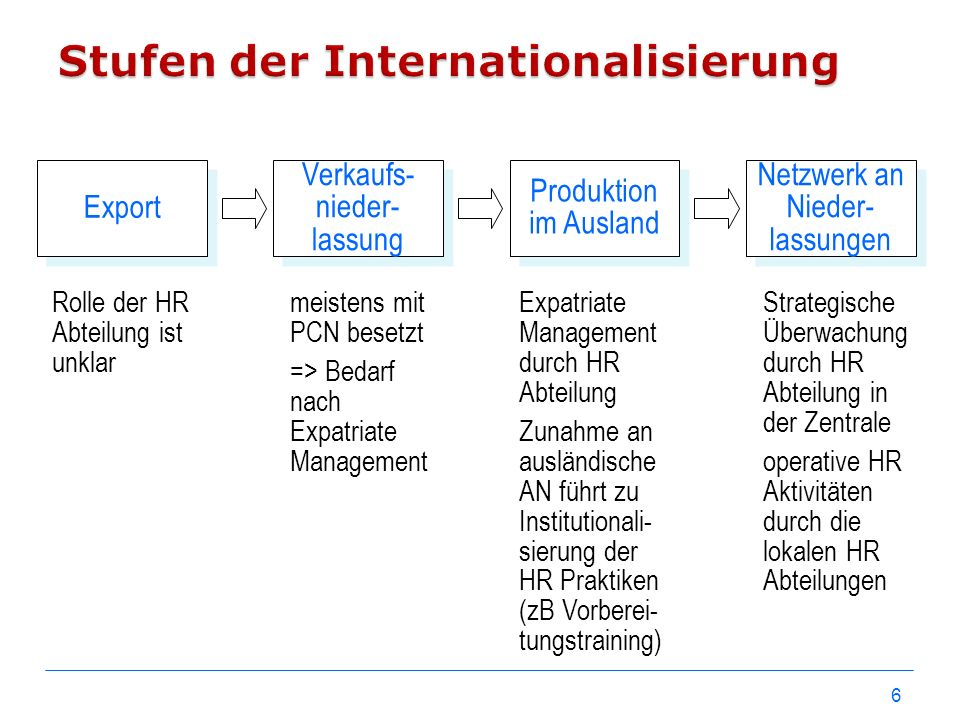 Stufen der Internationalisierung