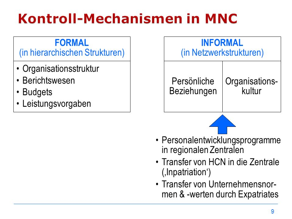 Kontroll-Mechanismen in MNC