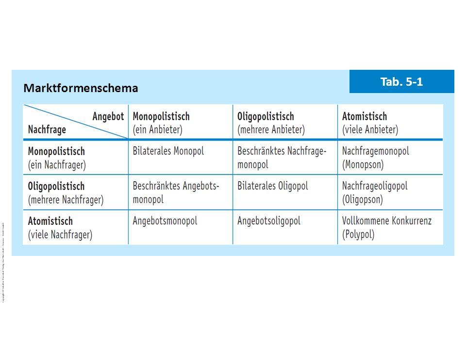 Marktformenschema Tab. 5-1