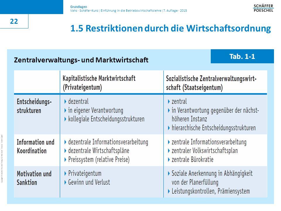 1.5 Restriktionen durch die Wirtschaftsordnung