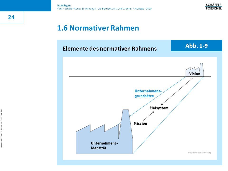 1.6 Normativer Rahmen 24 Abb. 1-9 Elemente des normativen Rahmens