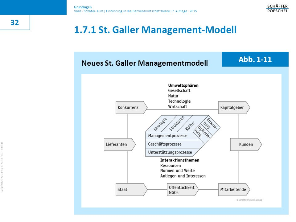 1.7.1 St. Galler Management-Modell