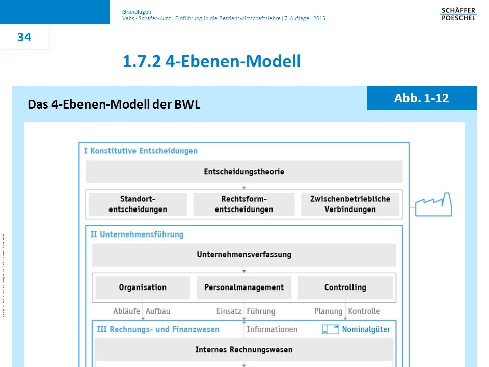 1.7.2 4-Ebenen-Modell 34 Abb. 1-12 Das 4-Ebenen-Modell der BWL
