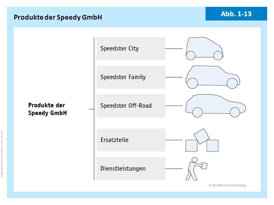 Produkte der Speedy GmbH