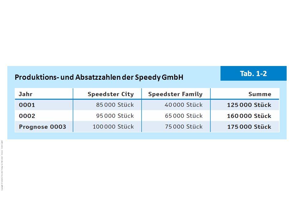 Produktions- und Absatzzahlen der Speedy GmbH