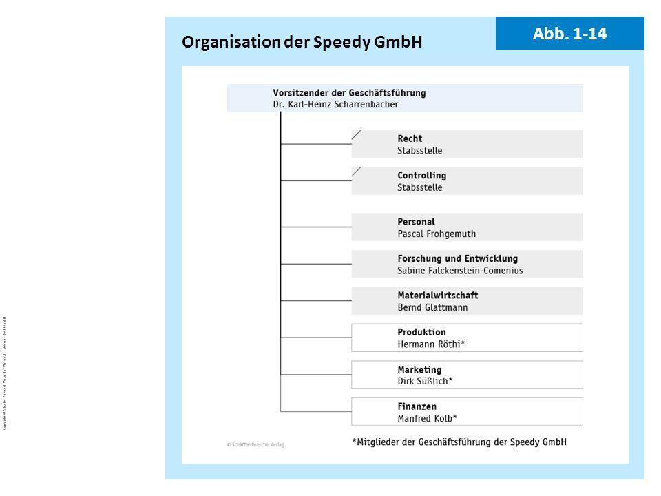 Organisation der Speedy GmbH