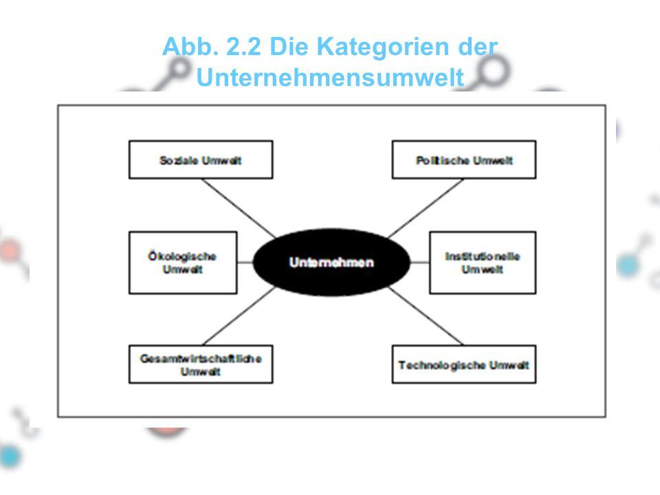 Abb. 2.2 Die Kategorien der Unternehmensumwelt