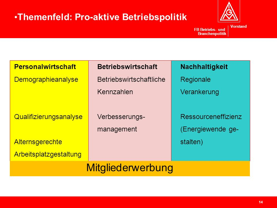 Pro-aktive Betriebspolitik