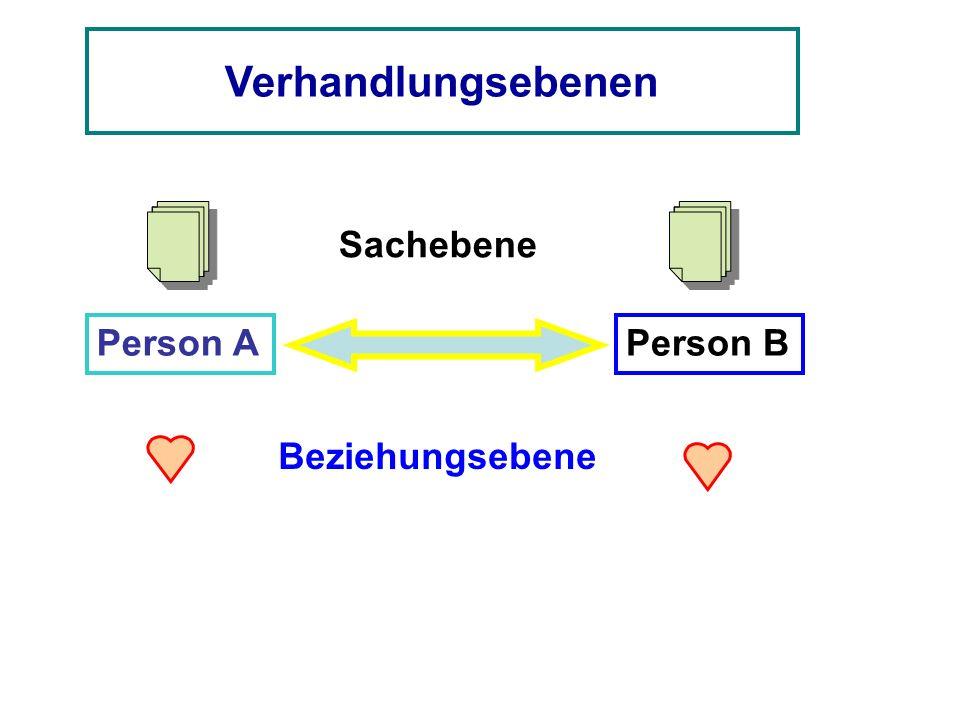 Verhandlungsebenen Sachebene Person A Person B Beziehungsebene