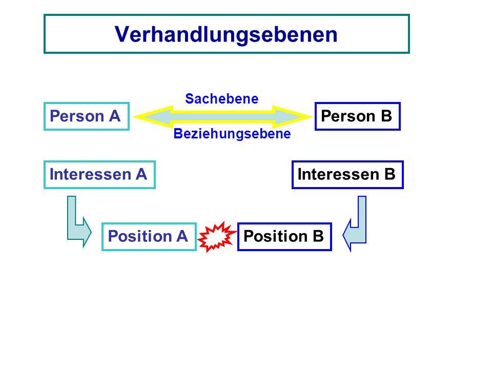 Verhandlungsebenen Person A Person B Interessen A Interessen B