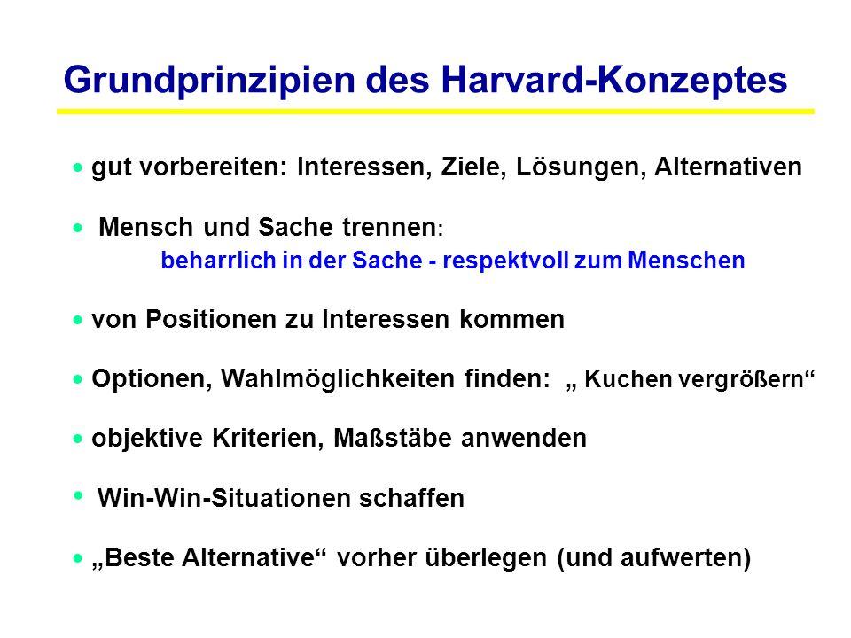 Grundprinzipien des Harvard-Konzeptes
