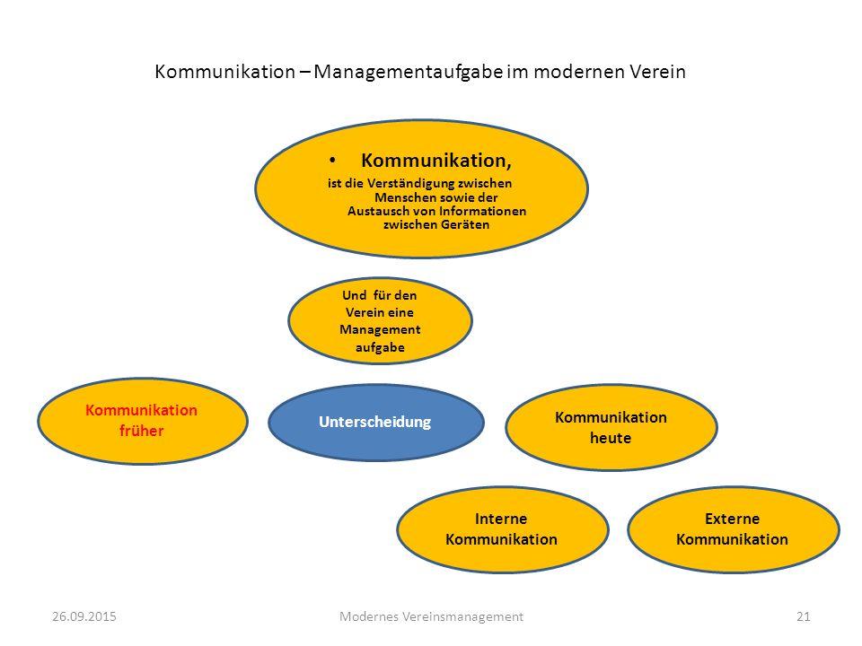 Kommunikation – Managementaufgabe im modernen Verein