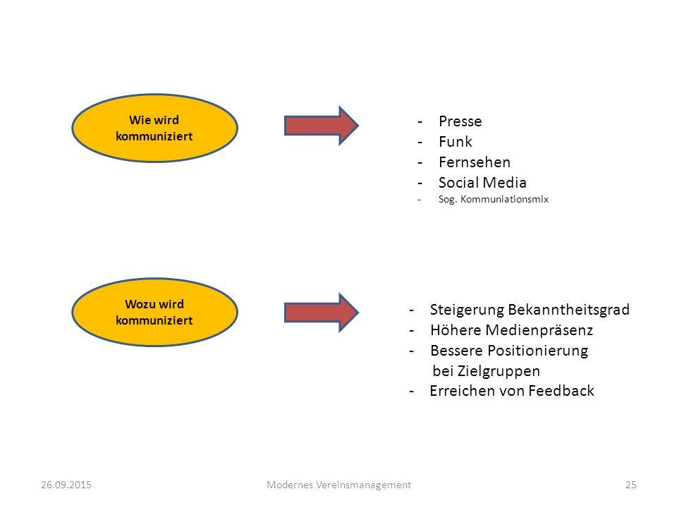 Wozu wird kommuniziert
