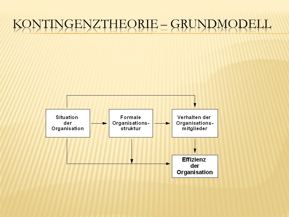 Kontingenztheorie – Grundmodell