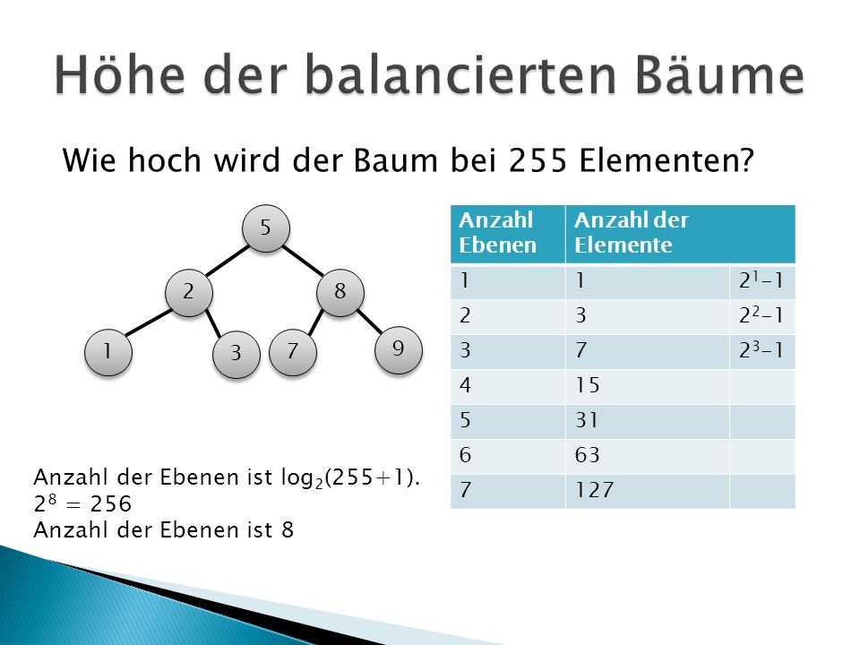Höhe der balancierten Bäume