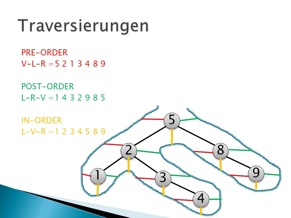 Traversierungen PRE-ORDER V-L-R =5 2 1 3 4 8 9 POST-ORDER L-R-V =1 4 3 2 9 8 5 IN-ORDER L-V-R =1 2 3 4 5 8 9