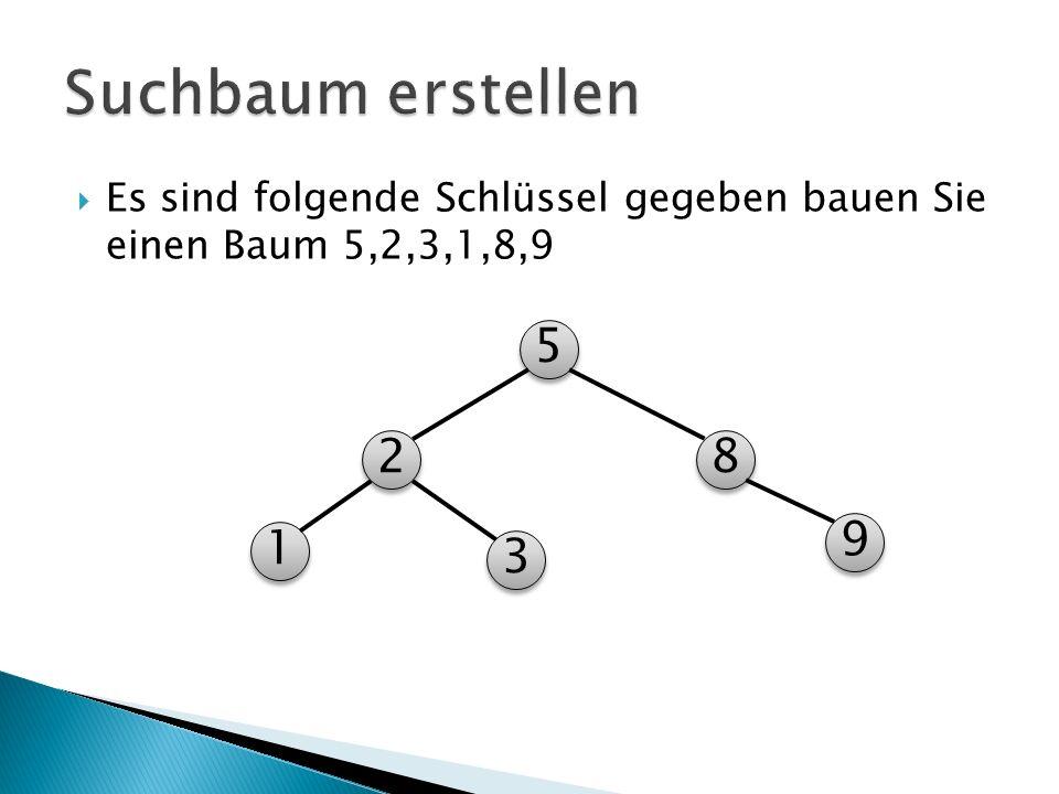 Suchbaum erstellen Es sind folgende Schlüssel gegeben bauen Sie einen Baum 5,2,3,1,8,9 5 2 8 9 1 3