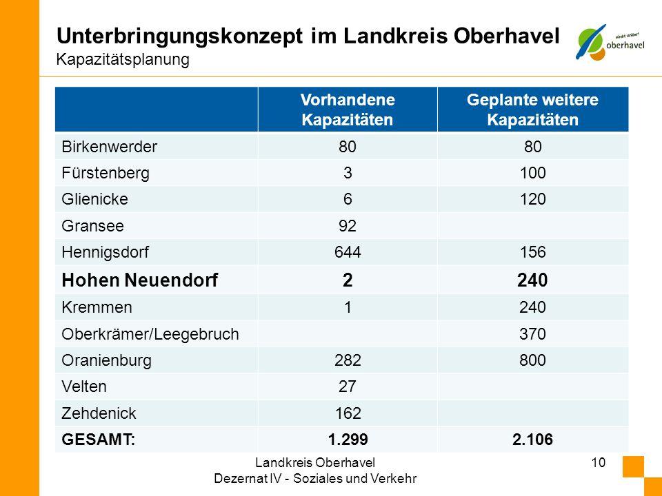 Unterbringungskonzept im Landkreis Oberhavel Kapazitätsplanung