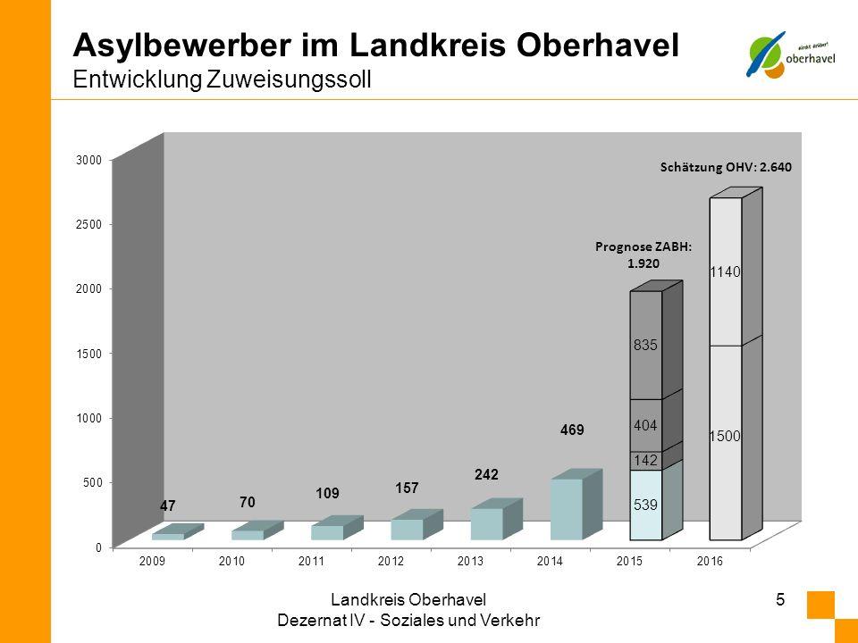 Asylbewerber im Landkreis Oberhavel Entwicklung Zuweisungssoll