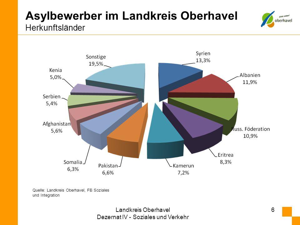 Asylbewerber im Landkreis Oberhavel Herkunftsländer