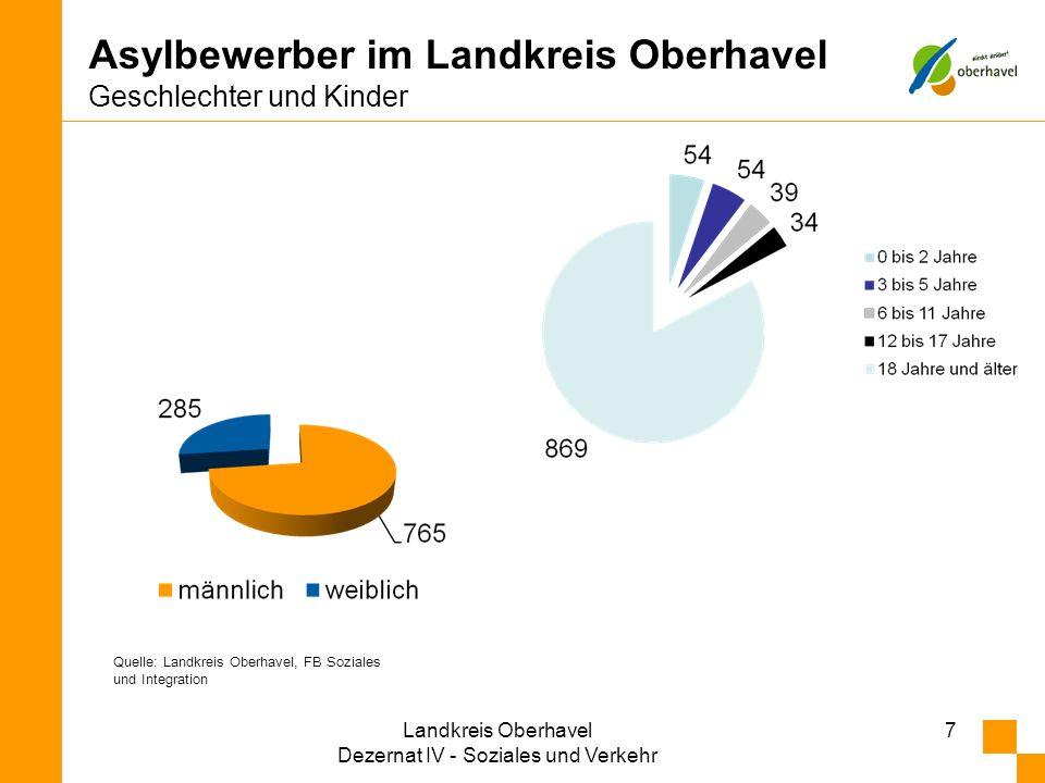 Asylbewerber im Landkreis Oberhavel Geschlechter und Kinder