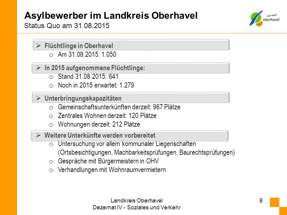 Asylbewerber im Landkreis Oberhavel Status Quo am 31.08.2015