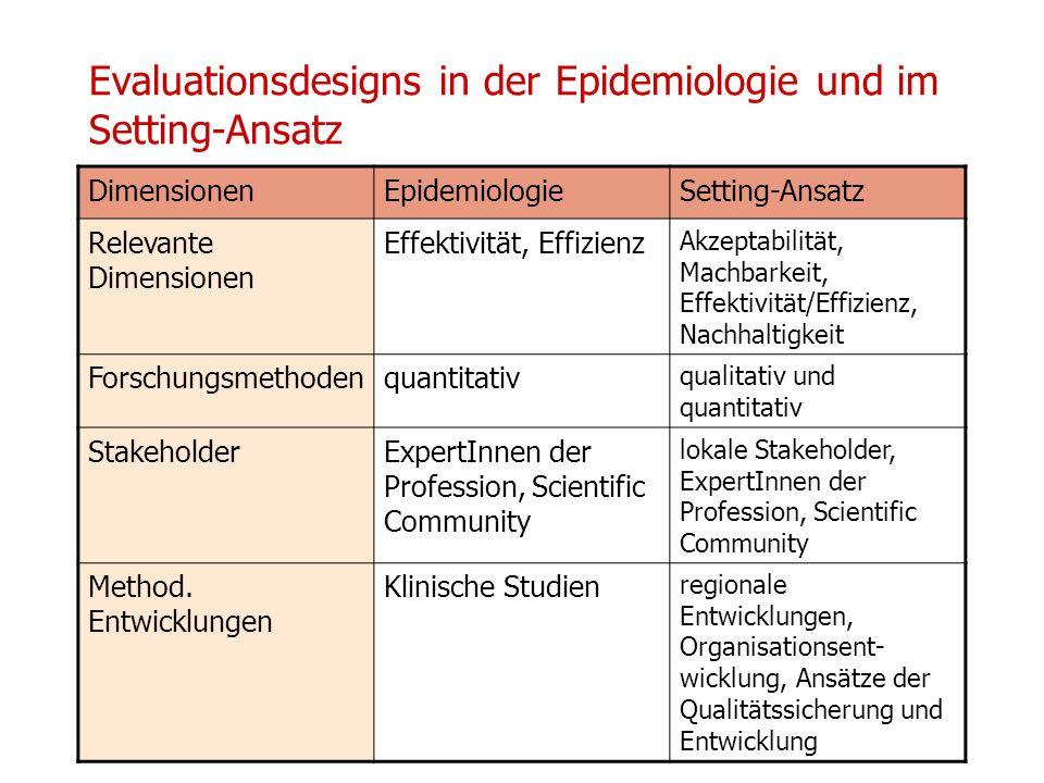 Evaluationsdesigns in der Epidemiologie und im Setting-Ansatz