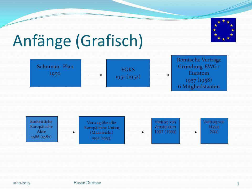 Anfänge (Grafisch) Römische Verträge Gründung EWG+ Euratom