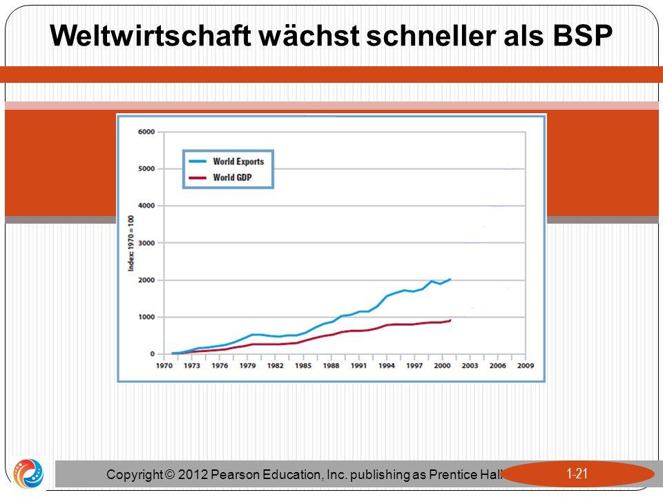 Weltwirtschaft wächst schneller als BSP