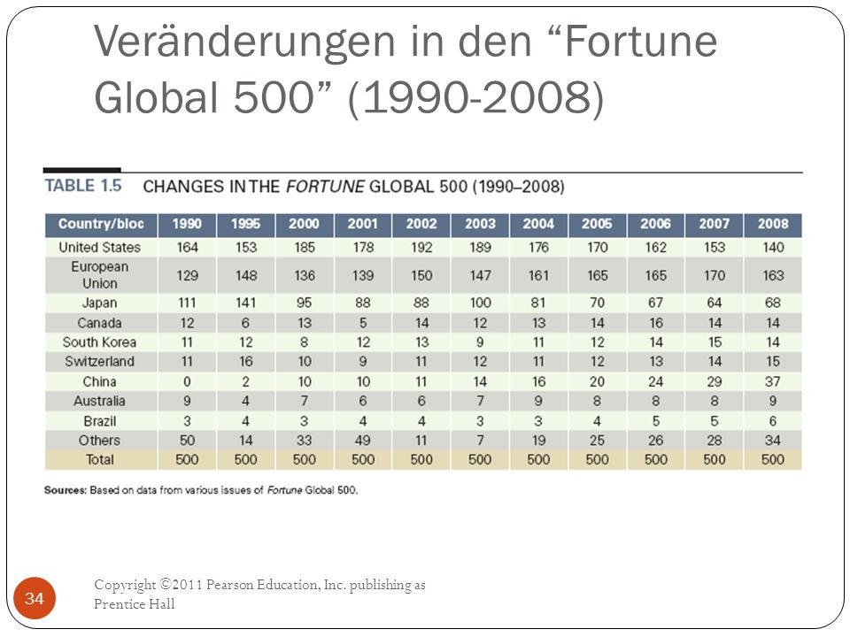 Veränderungen in den Fortune Global 500 ( )