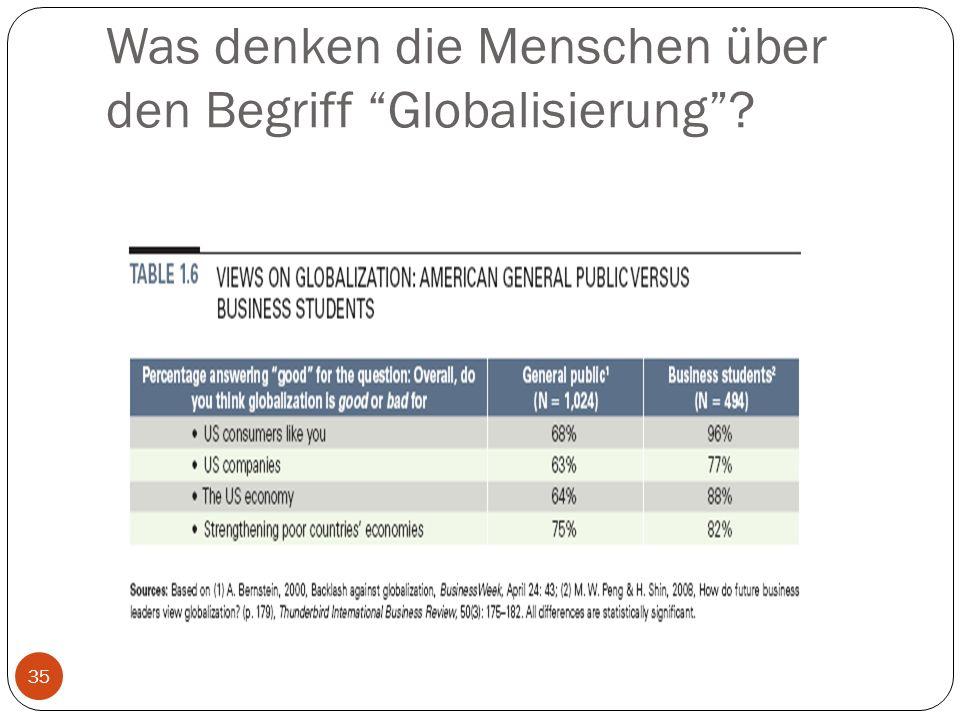Was denken die Menschen über den Begriff Globalisierung