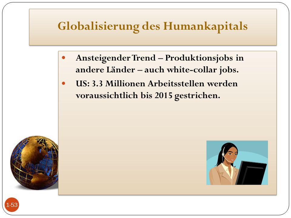 Globalisierung des Humankapitals