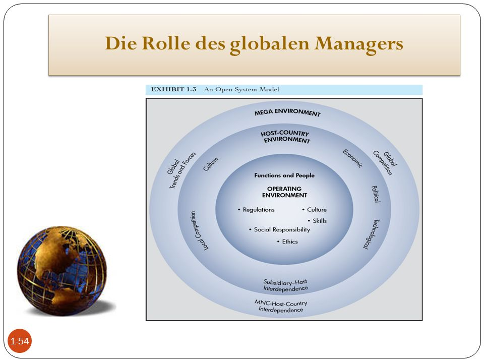 Die Rolle des globalen Managers