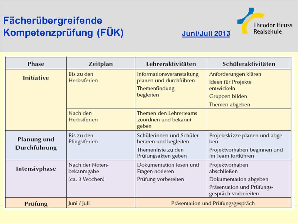 Fächerübergreifende Kompetenzprüfung (FÜK) Juni/Juli 2013