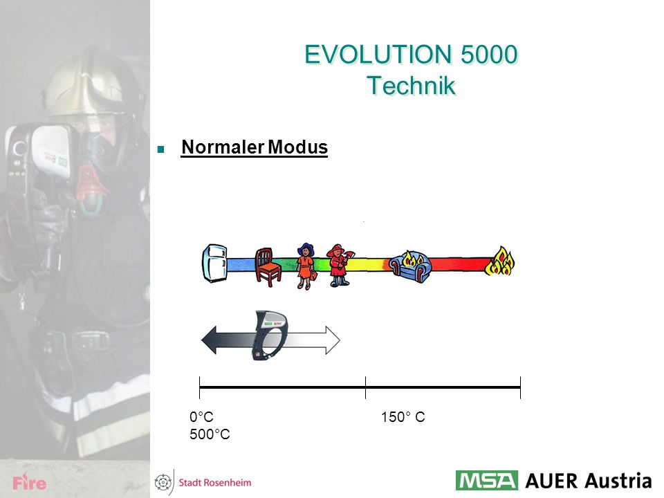 EVOLUTION 5000 Technik Normaler Modus.