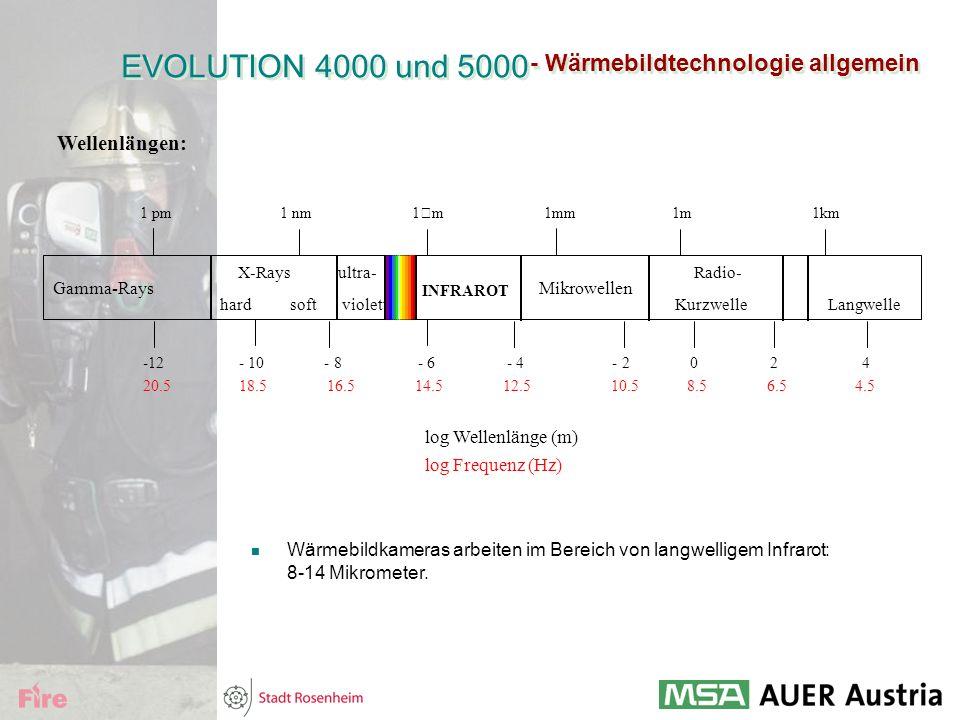 EVOLUTION 4000 und 5000 - Wärmebildtechnologie allgemein. Wellenlängen: X-Rays ultra- Radio-