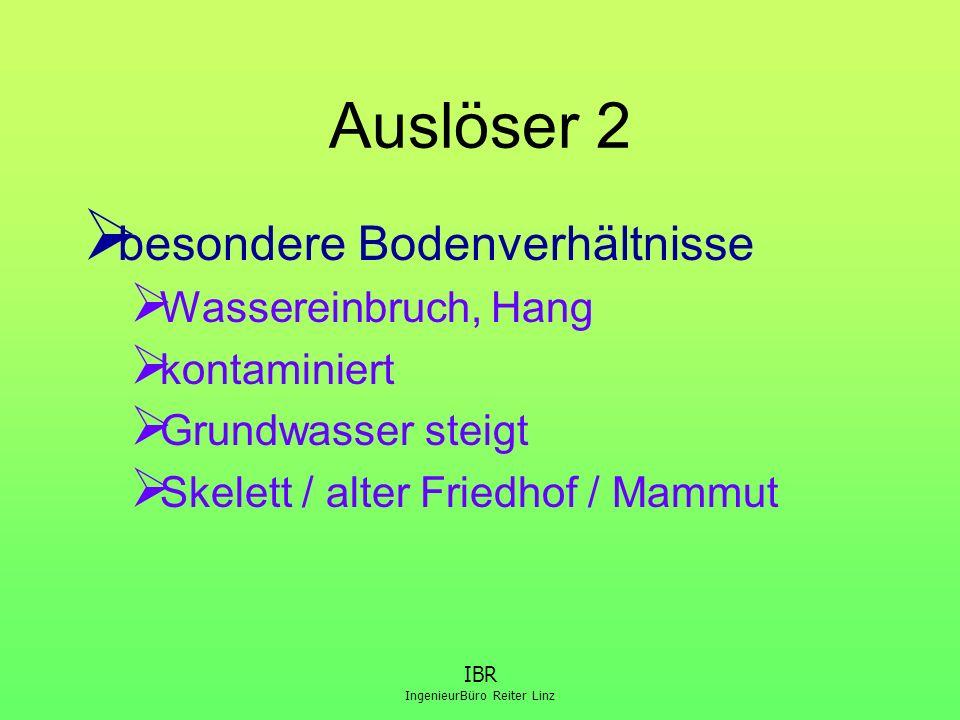 IngenieurBüro Reiter Linz