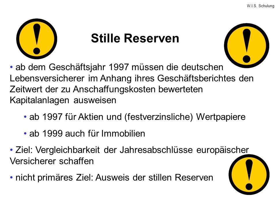 Stille Reserven